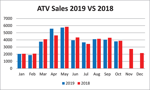 A graph of ATV sales.